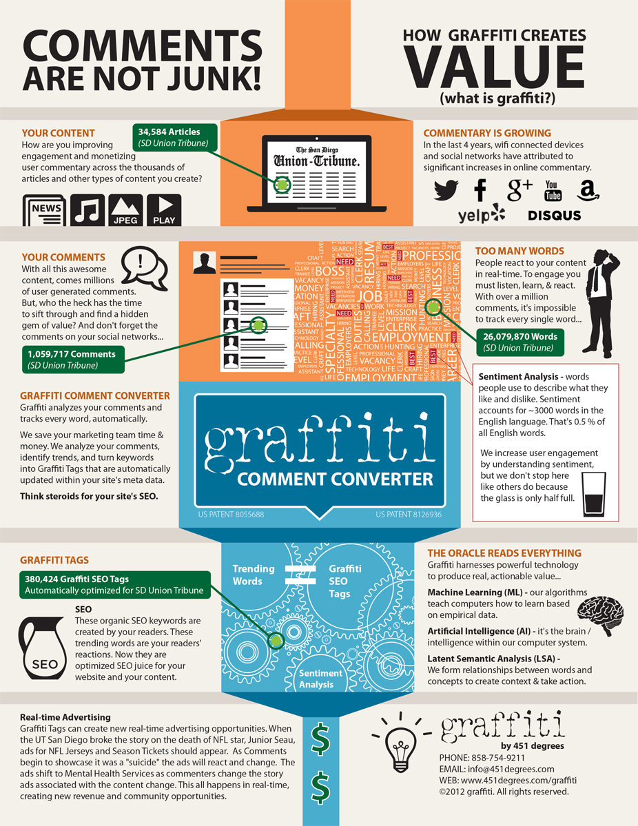 how-graffiti-creates-value-infographics